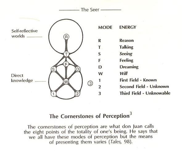 The teachings of Don Juan Matus  - Page 8 Ken-eagle-feather